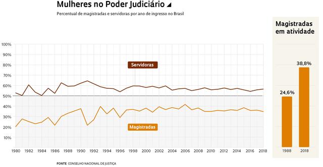 A proporção de servidoras é sistematicamente maior que a de magistradas entre 1980 e 2018. Apesar disso, o número de magistradas em atividade cresceu 14,2% desde 1988.