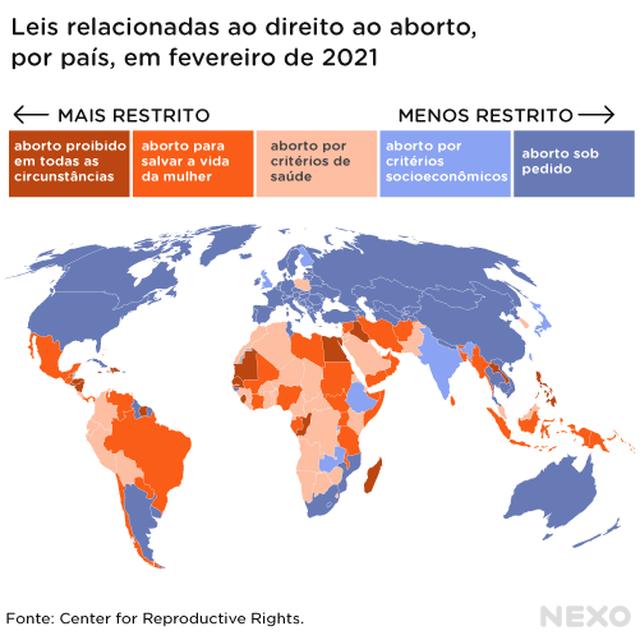 Mapa com leis relacionadas ao aborto por país em fevereiro de 2021. O mapa divide os países em cinco grupos: os que proibem o aborto em qualquer circunstância, os que permitem apenas para salvar a vida da mulher, os que permitem também por critérios de saúde, os que permitem também por critérios socioeconômicos e os que permitem em todas as circunstâncias. Os países com leis mais restritivas estão concentrados na América Latina, na África e em parte da Ásia. Os países com menos restrições estão concentrados na América do Norte, na Europa, em parte da Ásia e na Oceania.
