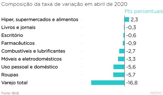 Composição da taxa de variação do volume de vendas em abril de 2020. Roupas e produtos de uso pessoal e doméstico tiveram maior impacto negativo. Mercados e alimentos tiveram impacto positivo.