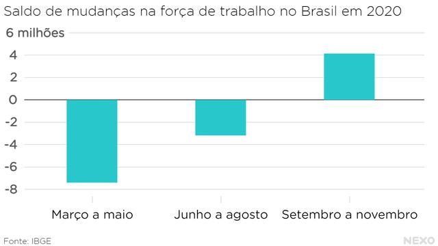 Saldo de mudanças na força de trabalho no Brasil em 2020. Mais gente saiu do que entrou, em especial no começo da pandemia