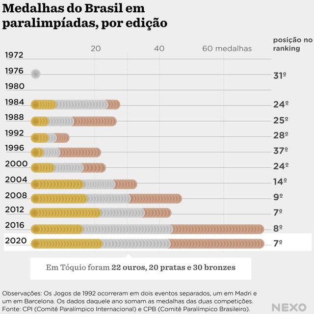 gráfico com a quantidade de medalhas nos jogos paralimpícos, na edição de 2020, o Brasil conquistou 72 medalhas
