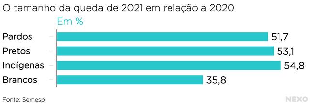 A queda de inscrições por cor de pele dos candidatos, entre 2021 e 2020