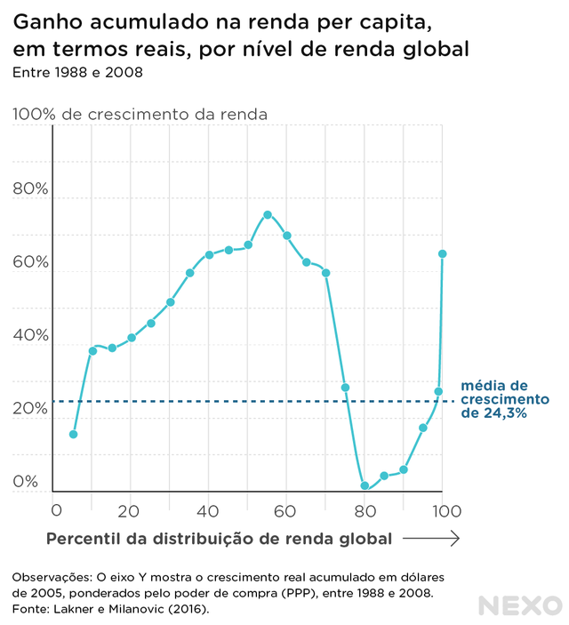 Gráfico de linha mostra ganho relativo na renda per capita, em termos reais, por nível de renda global entre 1988-2008