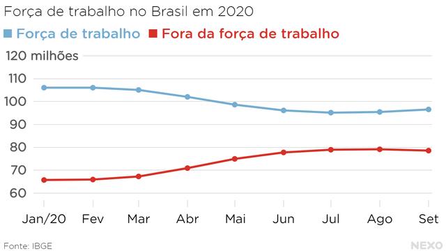 Força de trabalho no Brasil em 2020. Caiu muito em 2020, mas voltou a aumentar um pouco no segundo semestre