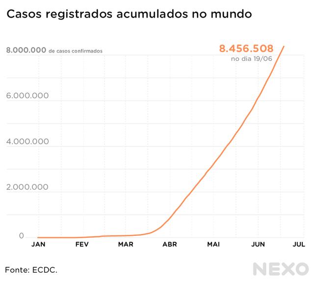 Casos registrados de coronavírus acumulados no mundo. Até 19 de junho de 2020, havia 8.456.508, no total.