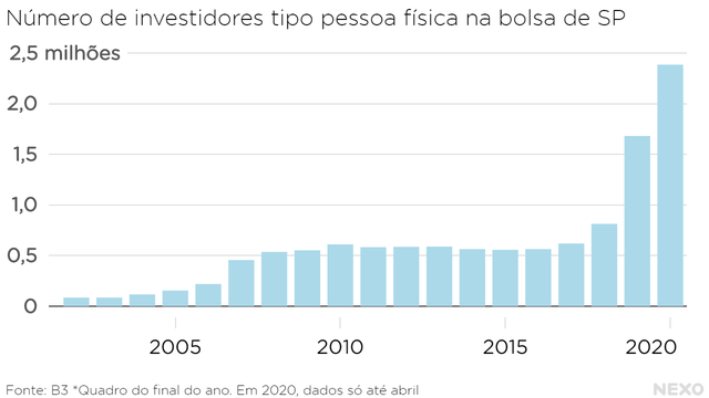 Número de investidores tipo pessoa física na bolsa de SP. Crescimento alto desde 2016