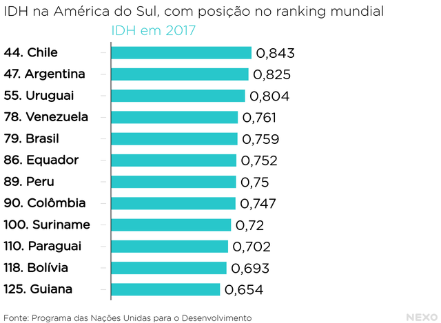 IDH na América do Sul, com posição no ranking mundial. Chile está em primeiro na América do Sul, 44 no mundo. O IDH chileno é 0,843