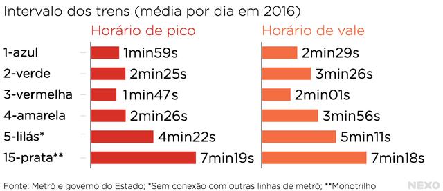 Intervalo médio dos trens no sistema metroviário paulistano em 2016
