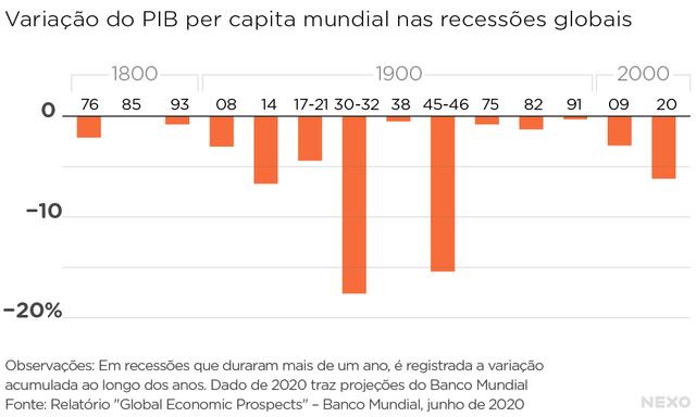 Variação do PIB mundial per capita nas recessões globais. As piores foram (de pior para melhor): 1930 a 1932; 1945 a 1946; 1914; 2020 (com projeção do Banco Mundial)
