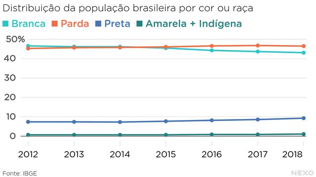 Distribuição da população brasileira por cor ou raça: branca, parda, preta, amarela ou indígena. Branca e parda em patamar semelhante, em torno de 45%; preta em pouco menos de 10%; amarela e indígena combinadas chegam a perto de 1%.