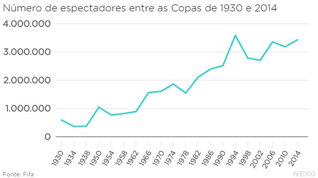 Número de espectadores entre 1930 e 2014