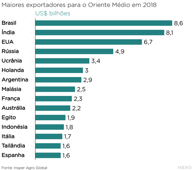 Maiores exportadores para o Oriente Médio em 2018 US$ bilhões. Brasil e Índia no topo
