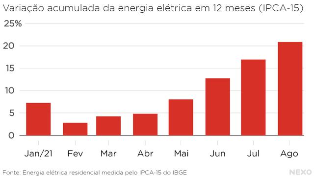Variação acumulada da energia elétrica em 12 meses (IPCA-15). Alta crescendo a partir de março até agosto