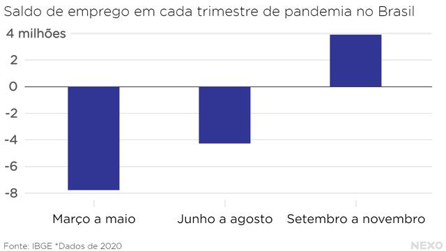 Saldo de emprego em cada trimestre de pandemia no Brasil. Quedas no primeiro e no segundo, aumento no terceiro -- mas não suficiente para compensar as perdas anteriores