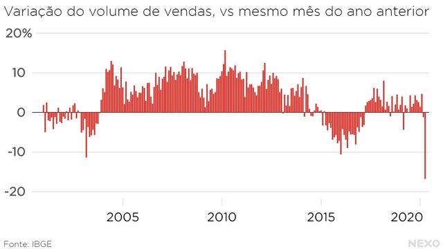 Variação do volume de vendas, vs mesmo mês do ano anterior. Queda de abril de 2020 é a maior da série