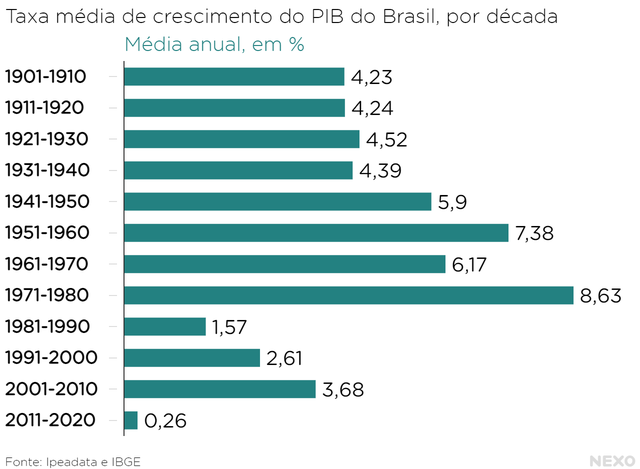 Taxa média de crescimento do PIB do Brasil, por década. Resultado de 2011 a 2020 ainda pior que anos 1980