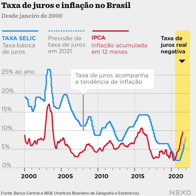 Taxa de juros e inflação no Brasil, desde janeiro de 2000 até setembro de 2021