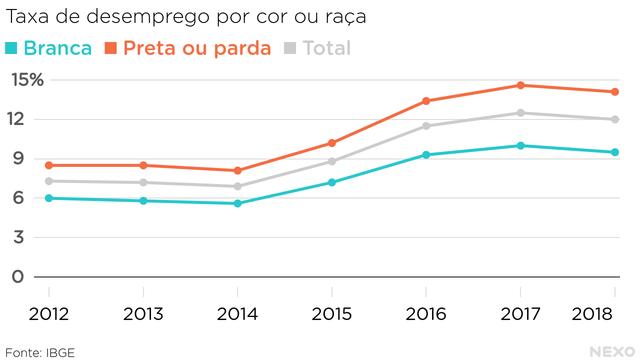 Taxa de desemprego por cor ou raça: branca, total e preta ou parda. Todos subiram a partir de 2015, mas o desemprego entre pretos e pardos sempre foi mais alto do que entre brancos (no período de 2012 a 2018)