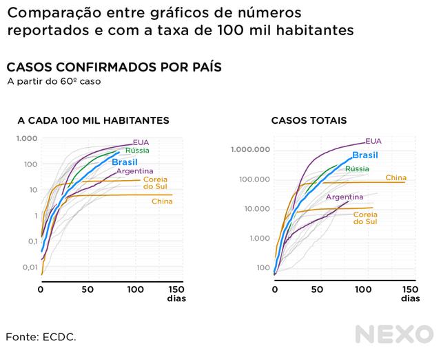 Gráficos comparando curvas ajustadas por população e não ajustadas. Formatos das curvas são os mesmos, o que muda acaba sendo a posição dos países