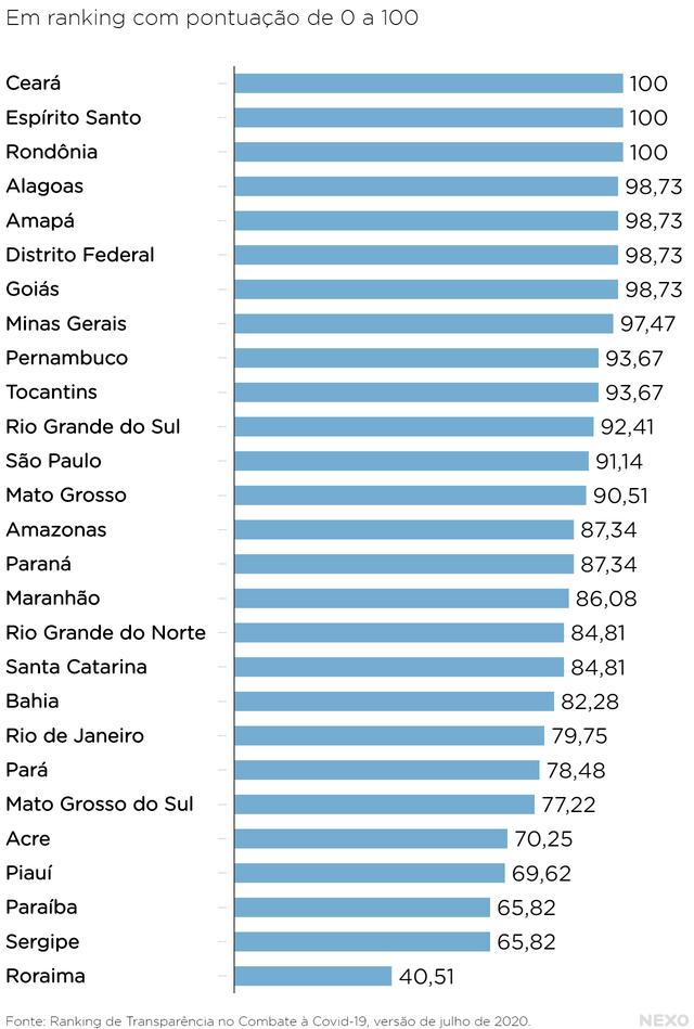 Ranking de transparência dos estados. Ceará, Espírito Santo e Rondônia aparecem em 1º lugar, com 100 pontos cada um. Em último lugar, está o estado de Roraima, com 40,51.