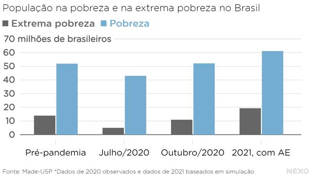 População na pobreza e na extrema pobreza no Brasil. Caiu em julho de 2020, mas desde então está subindo novamente, refletindo as diminuições do auxílio emergencial