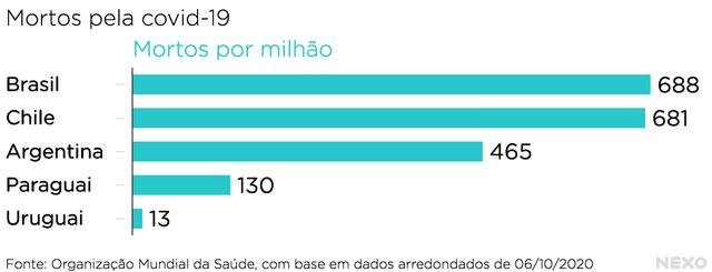 Gráfico mostra mortes por milhão durante a pandemia na América do Sul