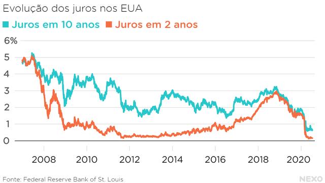 Evolução dos juros nos EUA: juros em 10 anos vs juros em 2 anos. Curvas se aproximaram muito em 2008 e 2019, anos pré-crise
