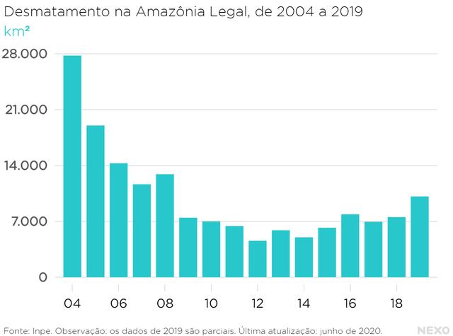 O desmatamento estava no ponto mais alto em 2004 (com 27 mil km²), quando começou a cair. A queda foi expressiva até 2012, quando as taxas voltaram a aumentar. O ano de 2019 teve a taxa mais alta de desmatamento (mais de 10 mil km²) da década de 2010.