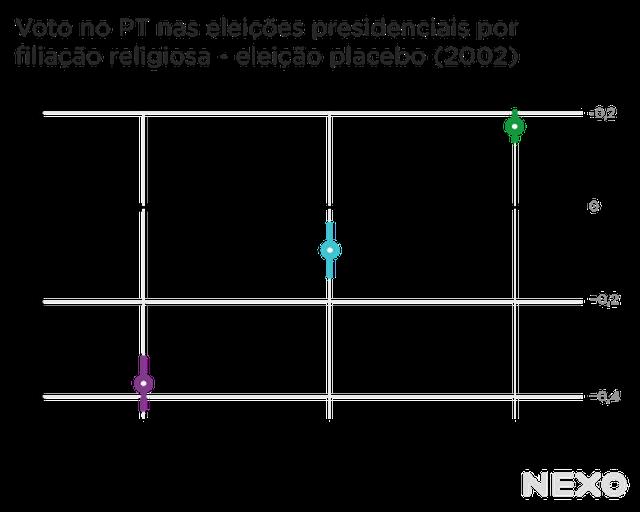 Voto no PT nas eleições presidenciais por filiação religiosa - eleição placebo (2002)