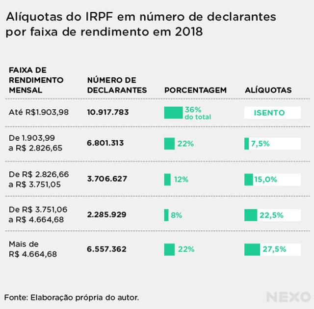 Tabela de alíquotas do IRPF para cada uma das cinco faixas de rendimento